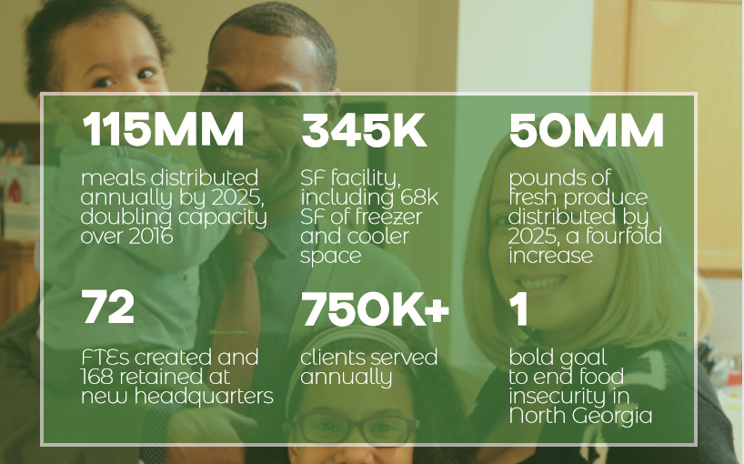 NMTC Investment Expansion ACFB Food Bank Impact Data