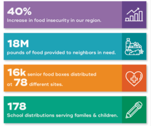 Covid-19 Stats Food Security