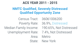 Census Tract NMTC Qualification